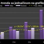 Grafikoni u excelu