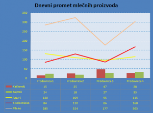 Excel ocena III