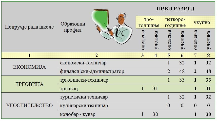 Složena-tabela