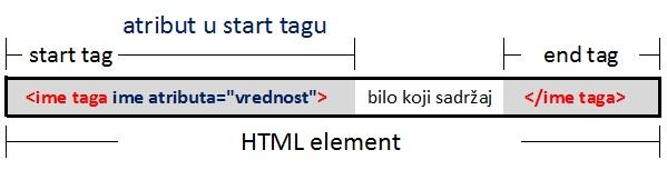HTML atribut