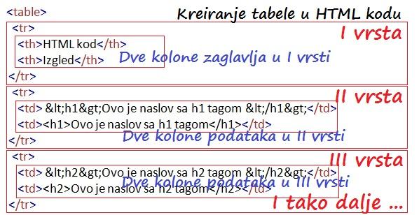 HTML tabela