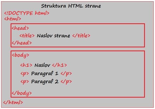 Struktura HTML strane