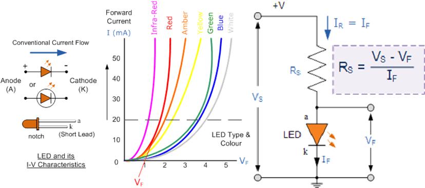 LED diode teorija