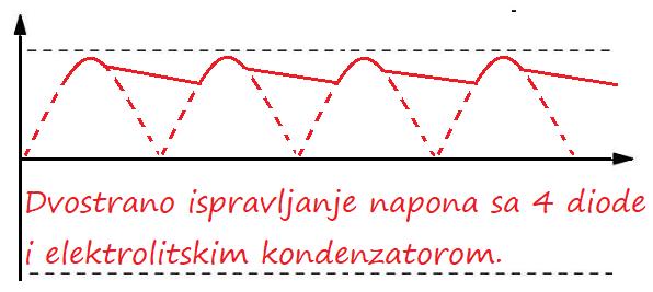 Dvostrano ispravljanje talas