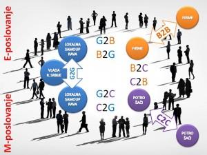Oblici e-poslovanja